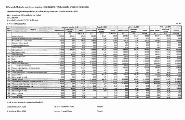 Scan Střednědobého výhledu hospodaření příspěvkové organizace na období let 2020 - 2021