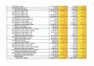Rozpočet na rok 2017